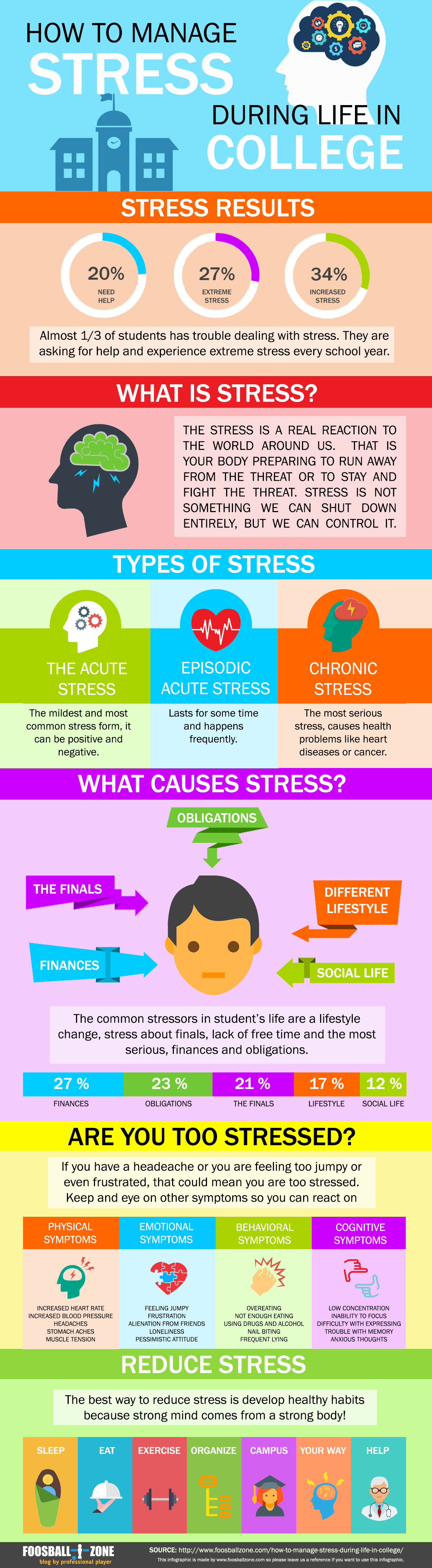 infographic stress